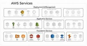 Aws Serverless Infrastructure For Saas Startup Kit
