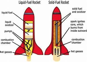 Rocket Diagram Clipart