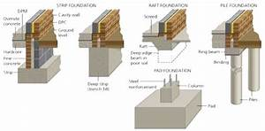 Types Of Foundations Or Footings   Civil Click