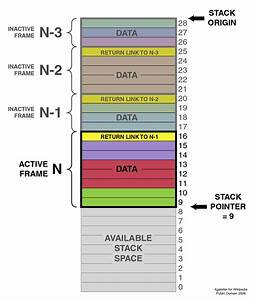 Stack-based Memory Allocation