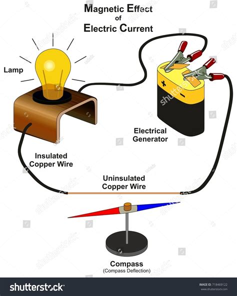Magnetic Effect Electric Current Infographic Diagram Stock