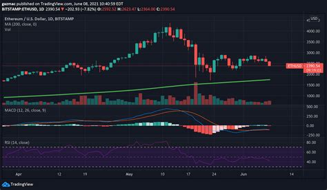 Ethereum Price Falls by 13% to $2,393 – Where to Buy the ...