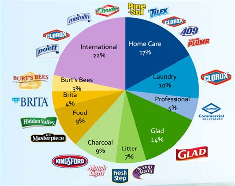 Clorox And Kimberly-Clark Compared - Kimberly-Clark ...