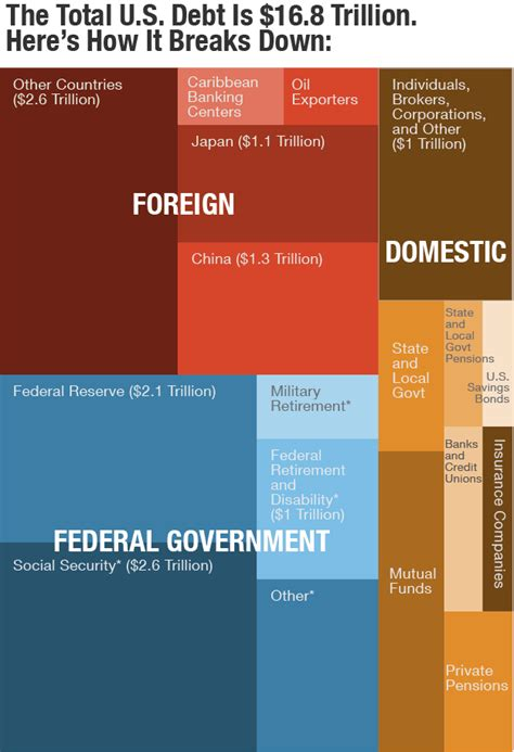 How Much Is The U S National Debt Everyone The U S Government Owes To In One Graph