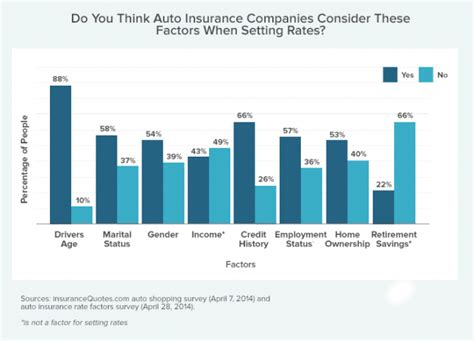 Nine Factors Your Insurance Company Judges You By