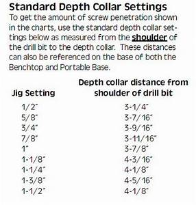 Drill Collar Setting - Kreg Owners' Community Diy