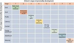 Erik Erikson 8 Stages Of Development Psychology