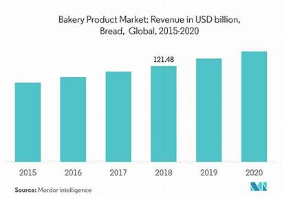 Market Bakery Beauty Care Personal Trends Insulin