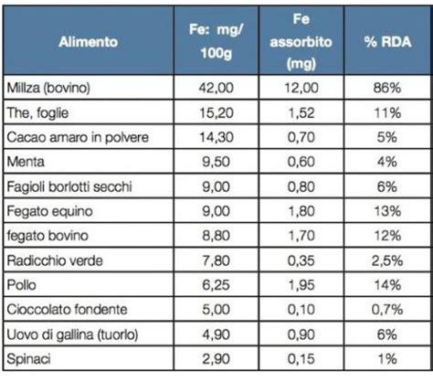 ferro alimenti tabella carenza di ferro cause sintomi e cura anemia