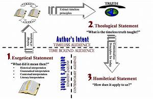 Pin On Religion Charts  Diagrams And Explanations