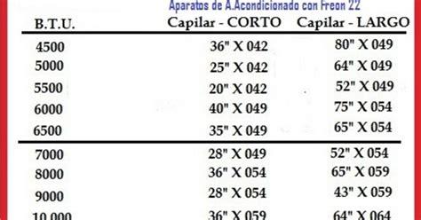 tabla de capilares de refrigeracion refrigeracion desde casa medida de capilares para aire
