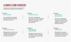 What is CRM - A Holistic Approach to Customer Relationship ...