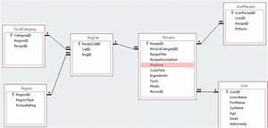 Diagram  Google Entity Relationship Diagram Full Version
