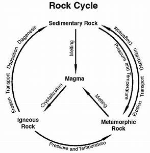 Fun Earth Science For Kids All About Rock Cycle