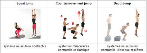 Pliométrie Et Amélioration De La Détente Musculaire