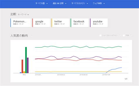 How to Write Relevant & Viral Blog Posts with Twitter, Facebook & Google Trends
