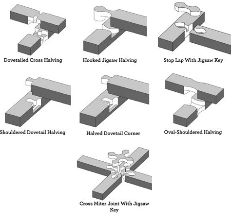reference  ultimate wood joint visual reference guide core