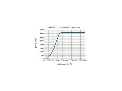 Ветрогенераторы мощностью 3 6 мвт . shanghai electric