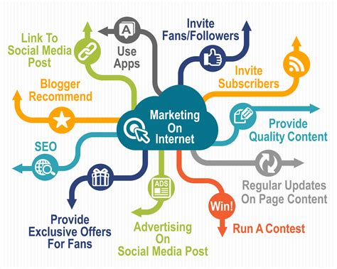 E Marketing Websites - marketing strategy start building your