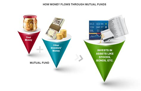 What Is Mutual Fund & Its Basics  Kotak Securities®. Where Do I Get My Credit Score For Free. Truckers Hours Of Service Easy Shopping Cart. Mortgage Protection Ireland Seo Blog Network. Dental Schools In South Florida. Graphic Design Freelancers House Fire Damage. The Difference Between Flu And Cold. How Much Walking To Lose Weight. Sports Exercise Science New Toyota Camry 2014