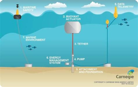 Perth Wave Energy Project Power Technology News