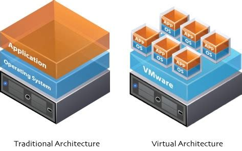 Physical Vs Virtual Servers  Hosting Australia Explains. Geico Extended Warranty Cash Loans San Antonio. Ip Office Call Recording Image Of Canker Sore. Who Has The Best Life Insurance Policy. Features Of Credit Cards Weblogic Server Wiki. Interactive Degree Audit Lipids Food Examples. Global Translation Agency Home Loan Insurance. Business Credit With Bad Personal Credit. Dermatology Austin Texas Web Hosting Packages