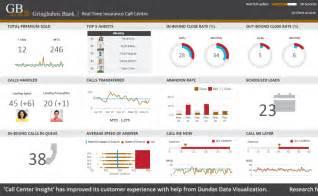 Dashboard Report Exles by Dashboard Reporting Sles Dundas Bi Dundas Data