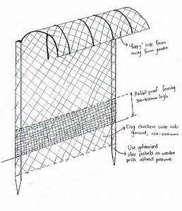 Possum  Bird Netting
