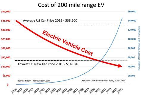 electric vehicles    mile range