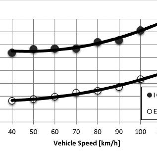 Electric Car Consumption by Pdf Real Comparison Between Diesel And Electric Car