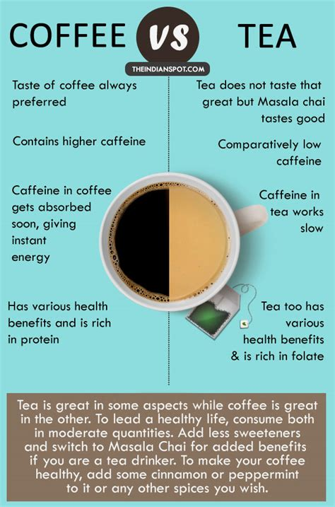 Coffee contains almost double the amount of caffeine than tea and drinking it a lot can harm your health. COFFEE OR TEA - Which drink is better for you? | THE INDIAN SPOT