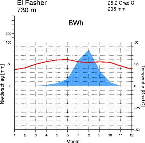 Klima in El Fasher