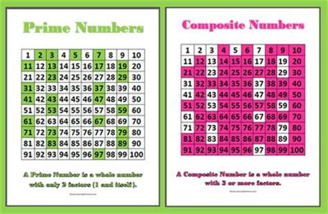 heathers show   prime  composite numbers