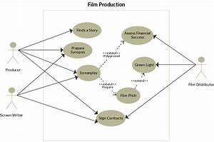 Film Production Use Case Diagram To Be Used As A Template