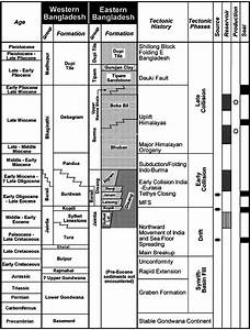Stratigraphic Sections For Eastern And Western Bangladesh