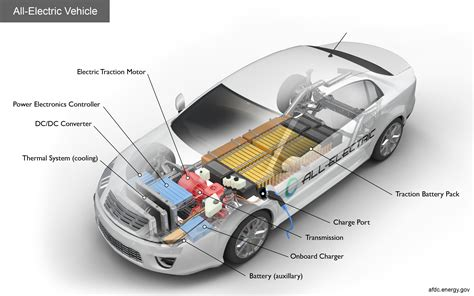 Electric Car Vehicle by Alternative Fuels Data Center How Do All Electric Cars Work