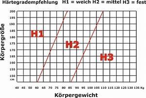 Matratzen Härtegrad Tabelle : der matratzen h rtegrad wichtige tipps f r ihre entscheidung ~ Orissabook.com Haus und Dekorationen