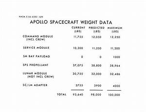 Weight of Apollo Spacecraft - Pics about space