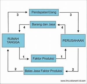 Diagram Interaksi Antar Pelaku Ekonomi