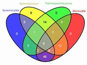 Venn Diagram Showing The Numbers Of Predicted Sequence