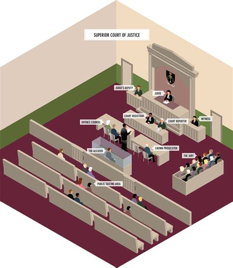 superior court of justice sle courtroom layout your