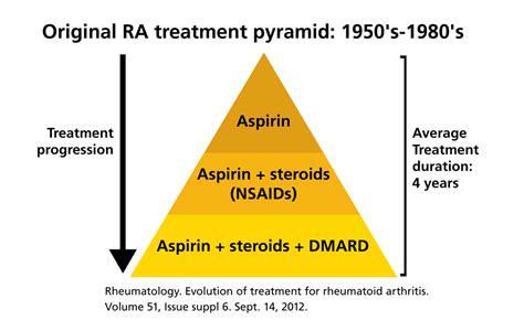 The Best Way To Achieve Rheumatoid Arthritis Remission And