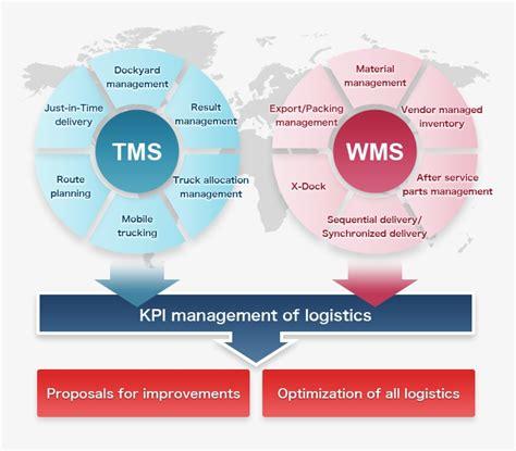 range  vantec  solutions tms transport management