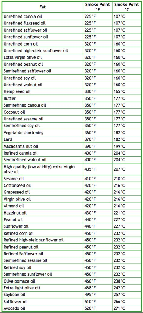 canola smoke point top 28 canola smoke point 302 found food processing and health cooking oil with high