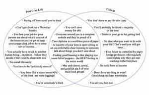 Venn Diagram  Life As A Uconn Student Vs  Life As A Uconn