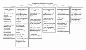 Nurse Managers' Leadership Styles in Finland : Figure 1
