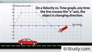 Using Velocity Vs  Time Graphs To Describe Motion