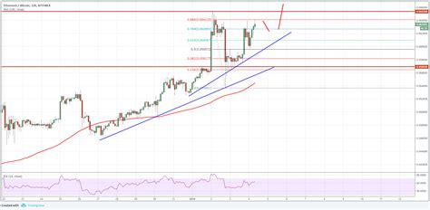 Ethereum can now be bought through debit/credit card, epayment platforms, bank transfer, cash or even bitcoin and other cryptocurrencies. ETH/BTC Analysis: Ethereum Gaining Momentum Vs Bitcoin ...