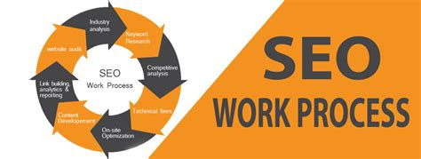 seo working process complete seo work process to follow seo caign for new