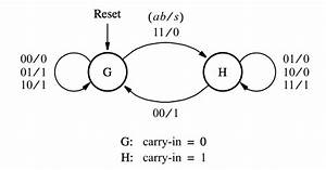 Serial Adder Using Mealy And Moore Fsm In Vhdl  U2013 Buzztech